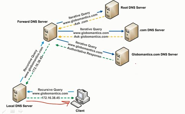 DNS resolver in LAN