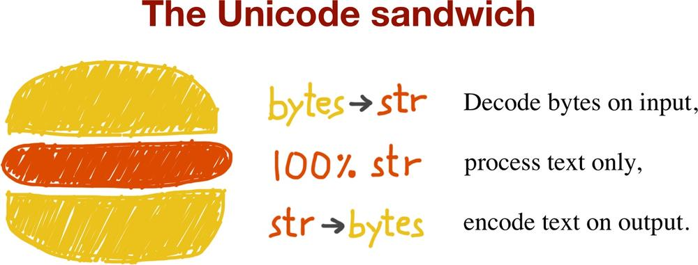 unicode sandwich